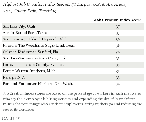 Orlando is One of the Top 10 Cities for Job Creation