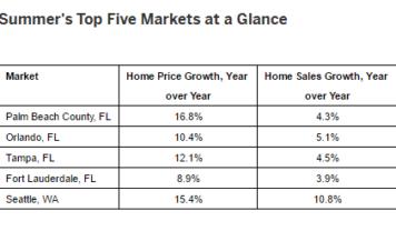 Top 5 Single Family Housing Markets