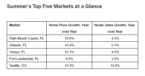 Orlando Single Family Housing Market