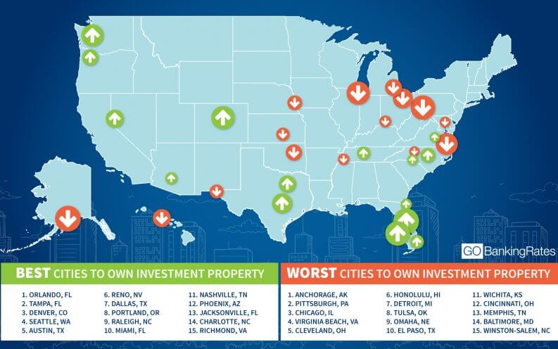 Best Investment Cities to Invest in Real Estate