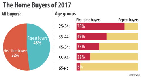 First-time homebuyers could make up a majority of 2017 homebuyers