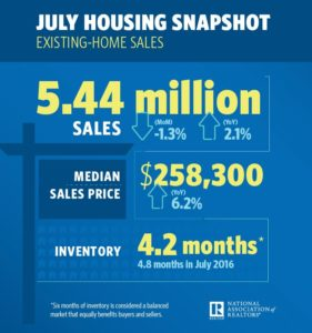 Half of Homes Sold in Less Than a Month in July