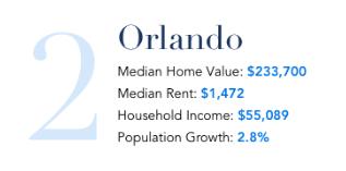 Orlando Housing Stats